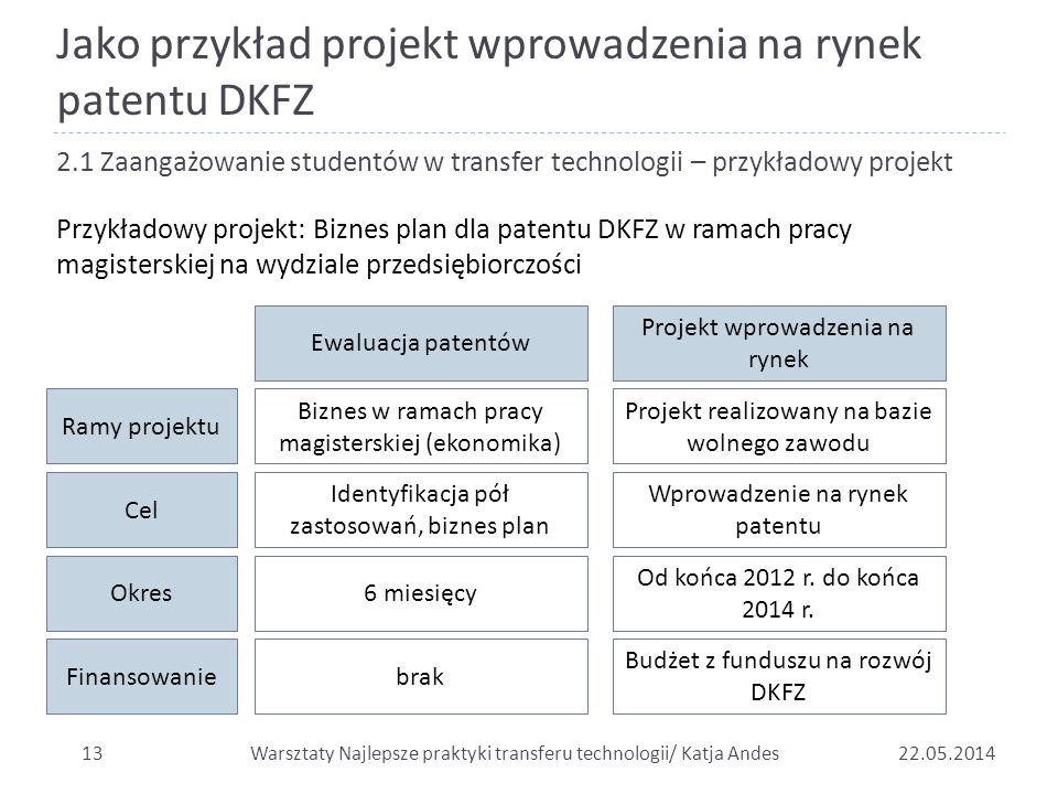 Jako przykład projekt wprowadzenia na rynek patentu DKFZ 1322.05.2014 2.1 Zaangażowanie studentów w transfer technologii – przykładowy projekt Przykła