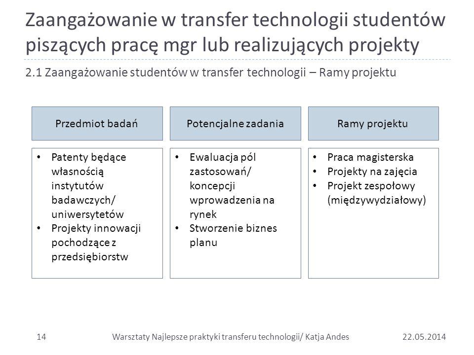 Zaangażowanie w transfer technologii studentów piszących pracę mgr lub realizujących projekty 1422.05.2014 2.1 Zaangażowanie studentów w transfer tech