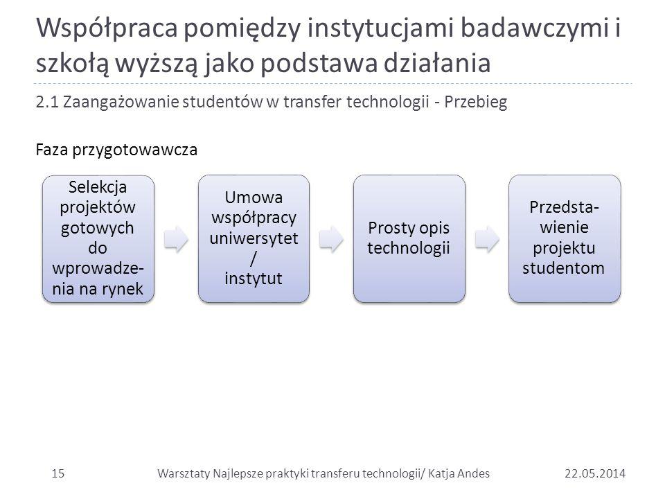 Współpraca pomiędzy instytucjami badawczymi i szkołą wyższą jako podstawa działania 1522.05.2014 2.1 Zaangażowanie studentów w transfer technologii -
