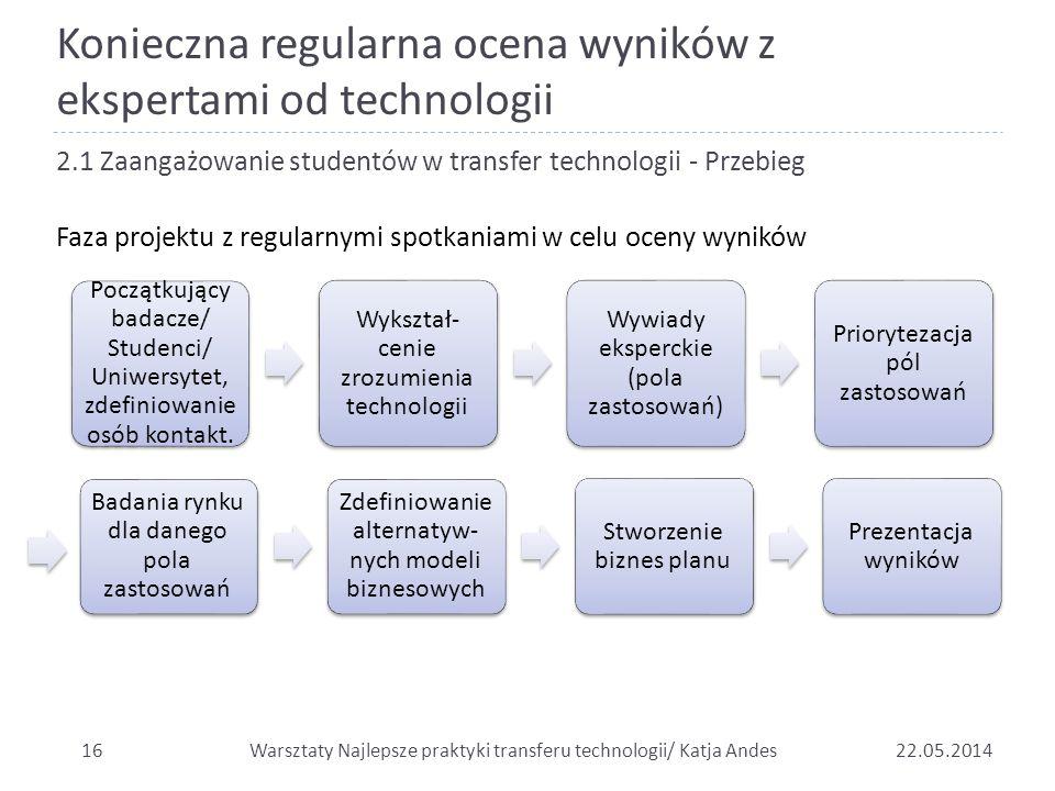 Konieczna regularna ocena wyników z ekspertami od technologii 1622.05.2014 2.1 Zaangażowanie studentów w transfer technologii - Przebieg Faza projektu
