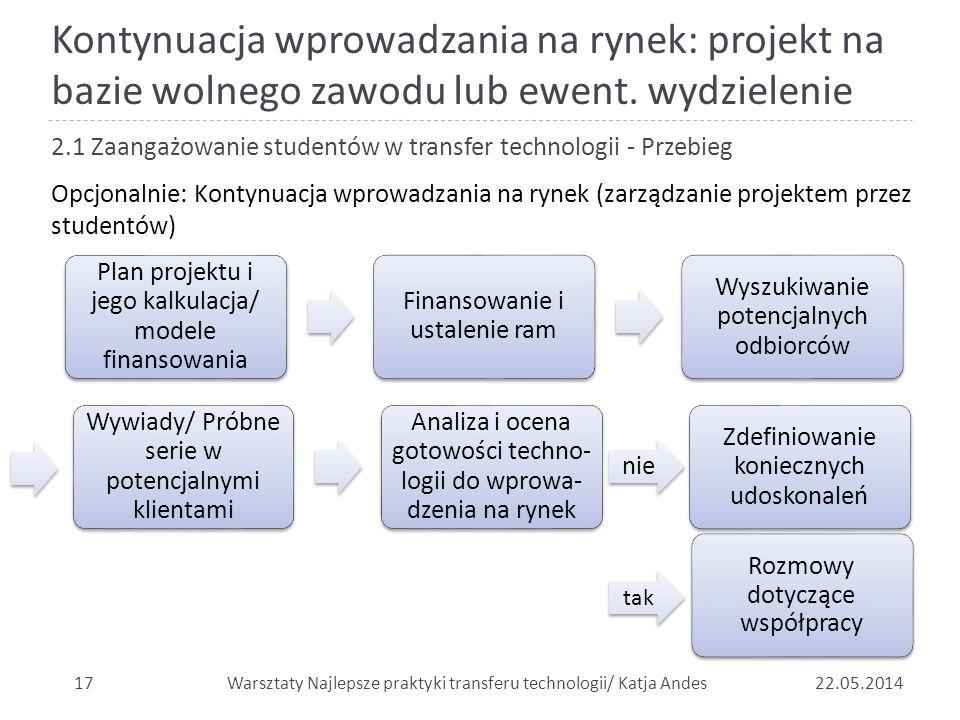 Kontynuacja wprowadzania na rynek: projekt na bazie wolnego zawodu lub ewent. wydzielenie 1722.05.2014 2.1 Zaangażowanie studentów w transfer technolo