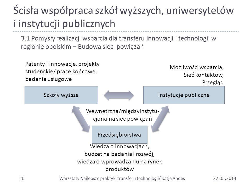 Ścisła współpraca szkół wyższych, uniwersytetów i instytucji publicznych 2022.05.2014 3.1 Pomysły realizacji wsparcia dla transferu innowacji i techno