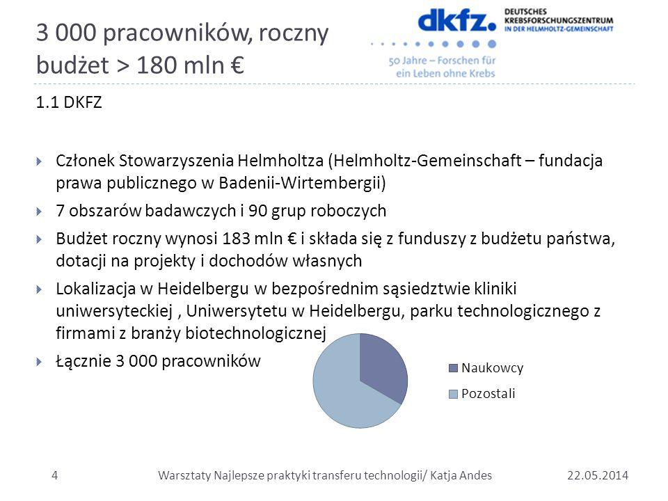 3 000 pracowników, roczny budżet > 180 mln € 1.1 DKFZ  Członek Stowarzyszenia Helmholtza (Helmholtz-Gemeinschaft – fundacja prawa publicznego w Baden