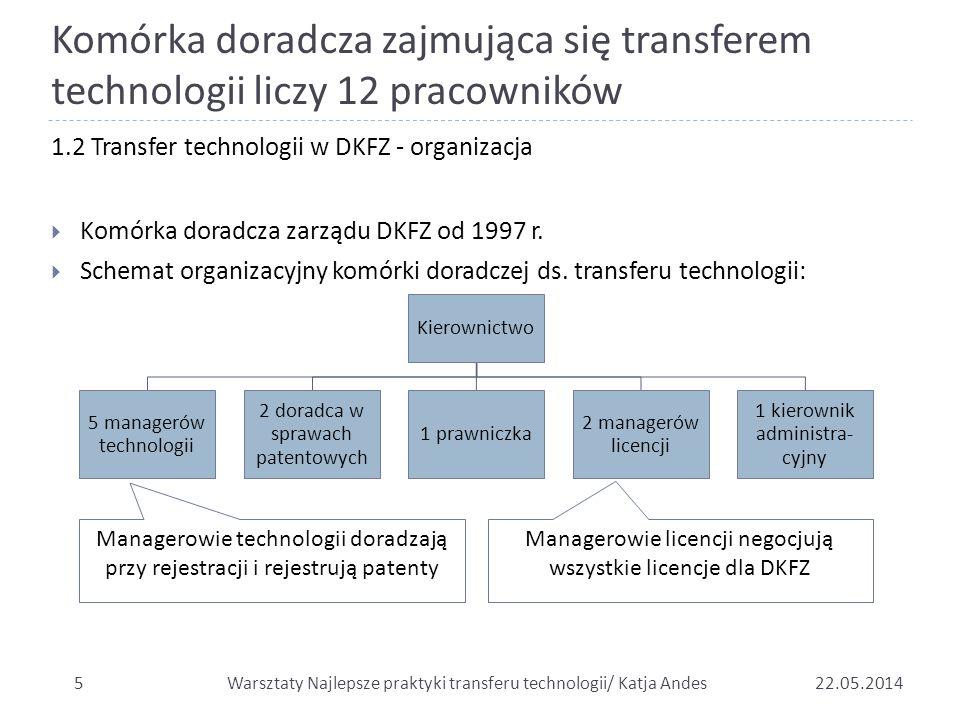 Komórka doradcza zajmująca się transferem technologii liczy 12 pracowników 522.05.2014 1.2 Transfer technologii w DKFZ - organizacja  Komórka doradcz
