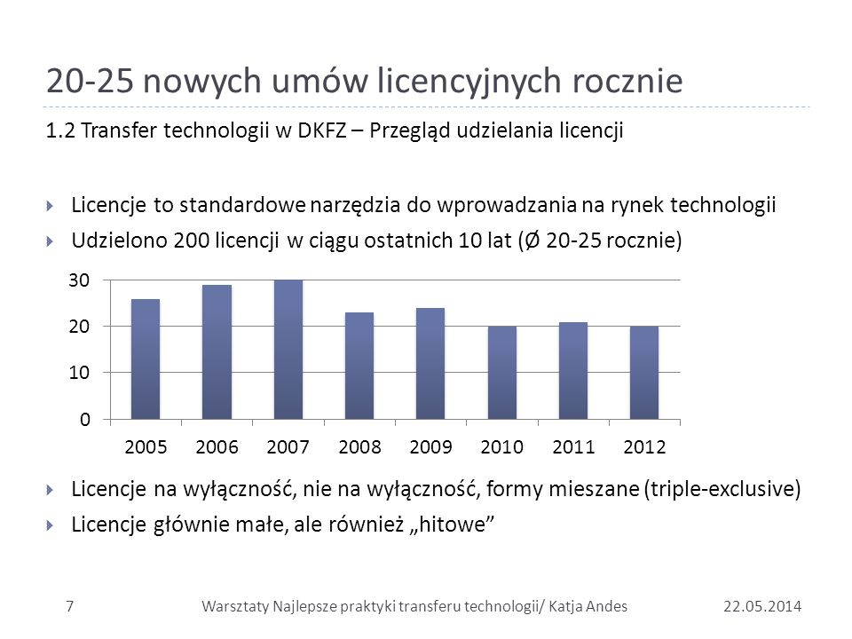 20-25 nowych umów licencyjnych rocznie 722.05.2014  Licencje to standardowe narzędzia do wprowadzania na rynek technologii  Udzielono 200 licencji w