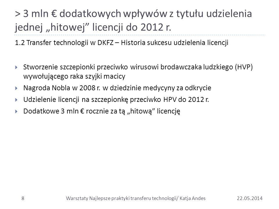 """> 3 mln € dodatkowych wpływów z tytułu udzielenia jednej """"hitowej"""" licencji do 2012 r. 822.05.2014  Stworzenie szczepionki przeciwko wirusowi brodawc"""