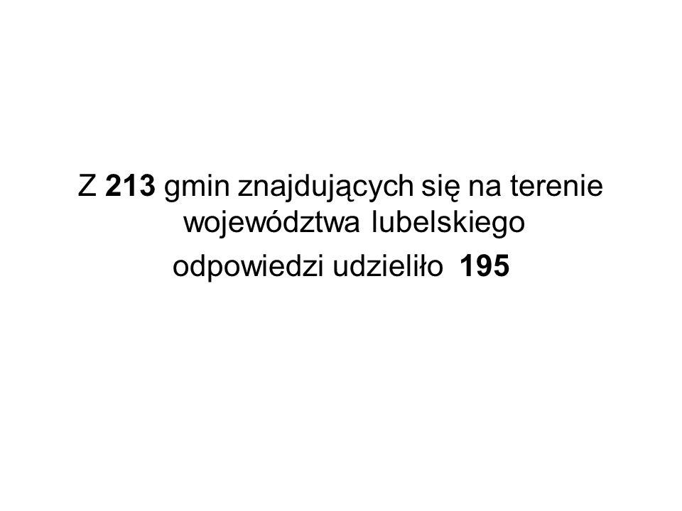 Z 213 gmin znajdujących się na terenie województwa lubelskiego odpowiedzi udzieliło 195