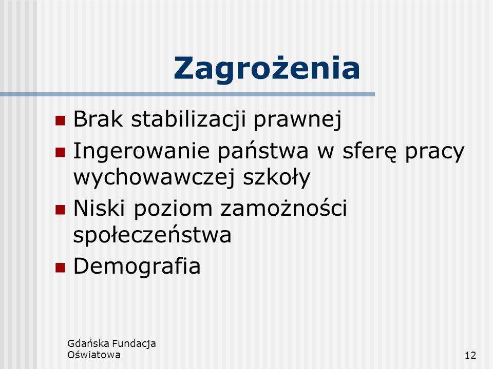 Gdańska Fundacja Oświatowa12 Zagrożenia Brak stabilizacji prawnej Ingerowanie państwa w sferę pracy wychowawczej szkoły Niski poziom zamożności społec