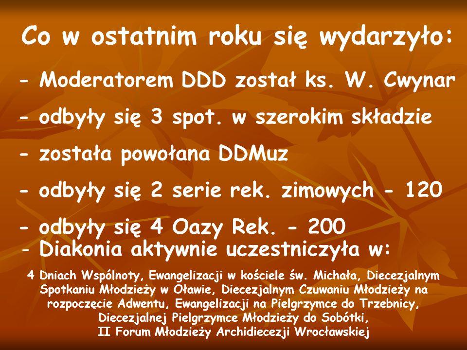 Co w ostatnim roku się wydarzyło: - Moderatorem DDD został ks. W. Cwynar - odbyły się 2 serie rek. zimowych - 120 - odbyły się 3 spot. w szerokim skła