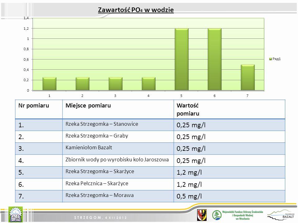 Nr pomiaruMiejsce pomiaruWartość pomiaru 1.Rzeka Strzegomka – Stanowice 0,25 mg/l 2.
