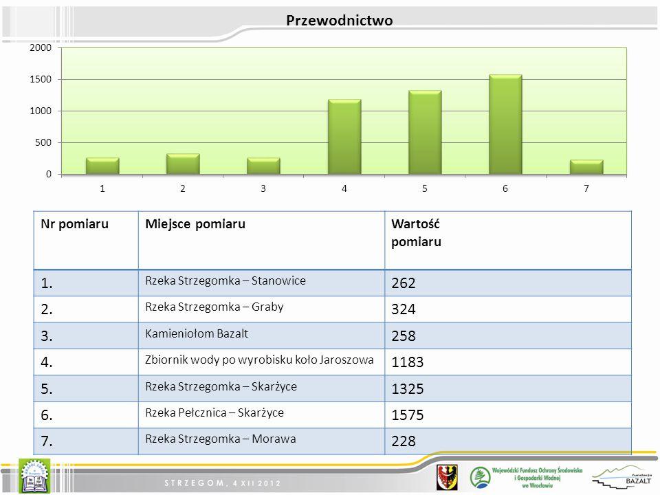 Nr pomiaruMiejsce pomiaruWartość pomiaru 1.Rzeka Strzegomka – Stanowice 262 2.