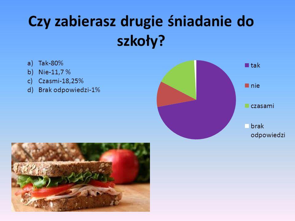 Czy zabierasz drugie śniadanie do szkoły? a)Tak-80% b)Nie-11,7 % c)Czasmi-18,25% d)Brak odpowiedzi-1%