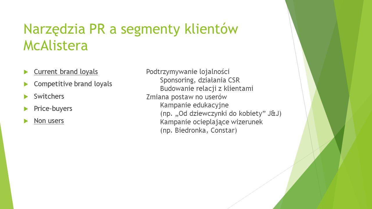 W małej firmie: Piekarnia Paraczyńskich  Podwieczorki pod topolą  Bank chleba  Efekty:  Zaangażowanie pracowników  Wizerunek
