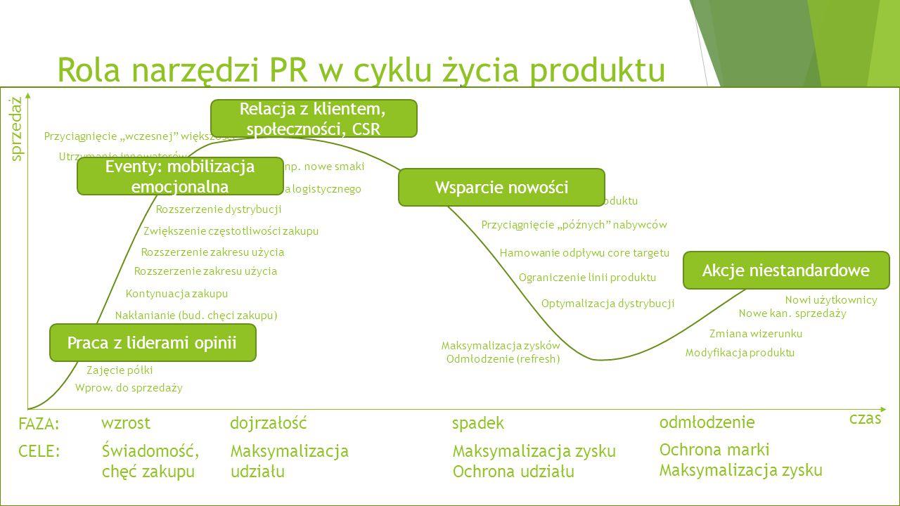 Rola narzędzi PR w cyklu życia produktu Liderzy opinii: informacja, próbka Event y Nowości Relacje z klientem Społeczności Nietypowe akcje sprzedaż cz