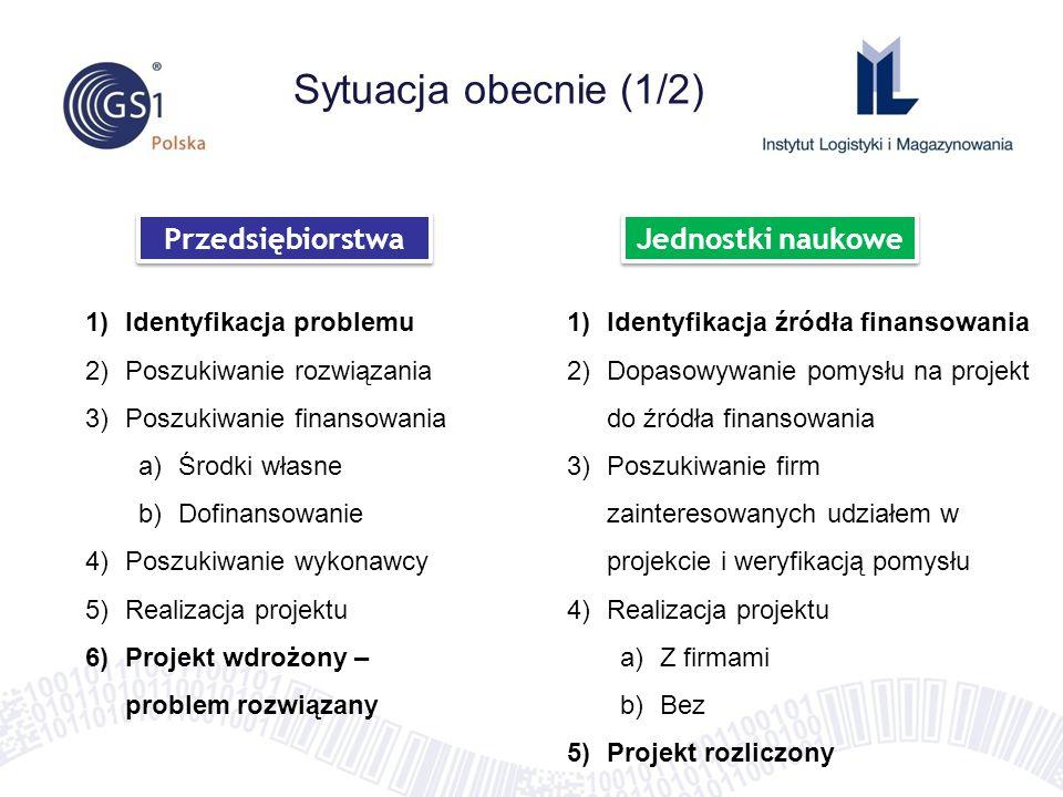 Sytuacja obecnie (1/2) Przedsiębiorstwa Jednostki naukowe 1)Identyfikacja problemu 2)Poszukiwanie rozwiązania 3)Poszukiwanie finansowania a)Środki wła