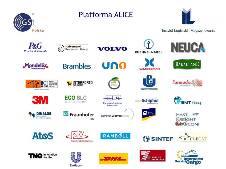 Cele Europejskiej Platformy Technologicznej - ALICE  identyfikacja problemów, potrzeb, planów przedsiębiorstw w zakresie logistyki  zdefiniowanie Europejskiego Programu Badawczego  finansowanie innowacyjnych projektów odpowiadającym realnym potrzebom firm  współdziałanie biznesu i nauki celem zrównoważonego rozwoju europejskiej gospodarki