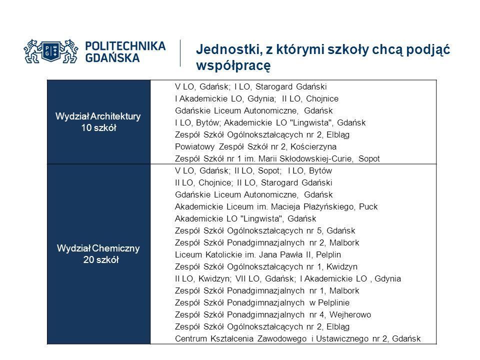 Wydział Architektury 10 szkół V LO, Gdańsk; I LO, Starogard Gdański I Akademickie LO, Gdynia; II LO, Chojnice Gdańskie Liceum Autonomiczne, Gdańsk I L