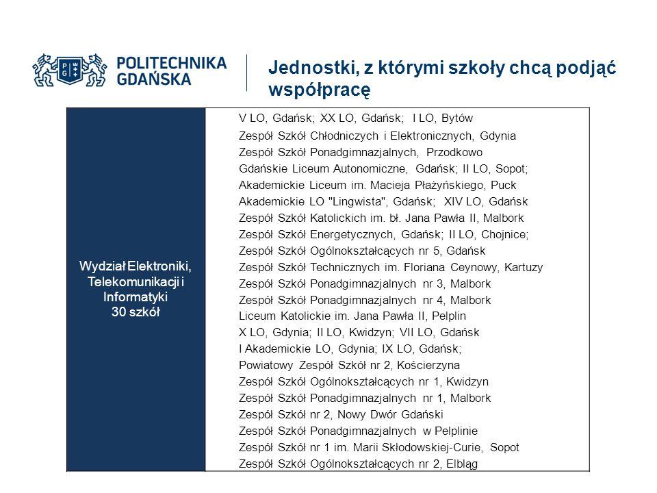 Jednostki, z którymi szkoły chcą podjąć współpracę Wydział Elektroniki, Telekomunikacji i Informatyki 30 szkół V LO, Gdańsk; XX LO, Gdańsk; I LO, Bytó