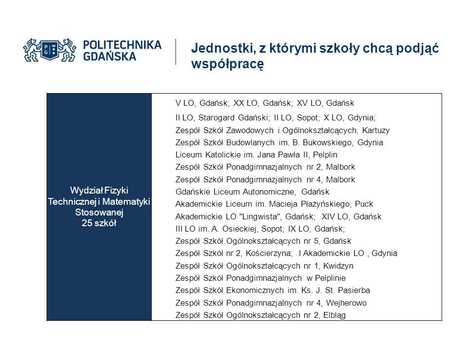 Jednostki, z którymi szkoły chcą podjąć współpracę Wydział Fizyki Technicznej i Matematyki Stosowanej 25 szkół V LO, Gdańsk; XX LO, Gdańsk; XV LO, Gda