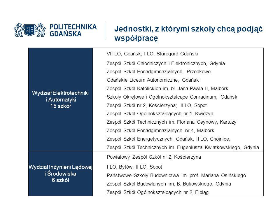 Jednostki, z którymi szkoły chcą podjąć współpracę Wydział Elektrotechniki i Automatyki 15 szkół VII LO, Gdańsk; I LO, Starogard Gdański Zespół Szkół