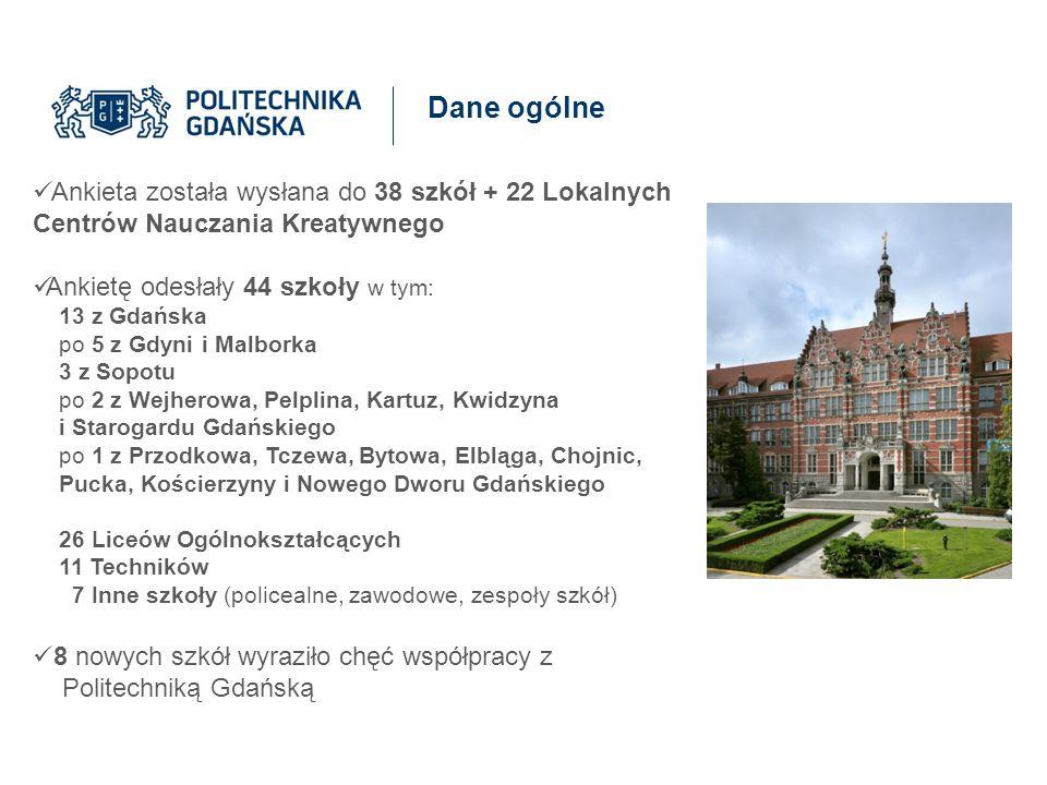 Dane ogólne Ankieta została wysłana do 38 szkół + 22 Lokalnych Centrów Nauczania Kreatywnego Ankietę odesłały 44 szkoły w tym: 13 z Gdańska po 5 z Gdy