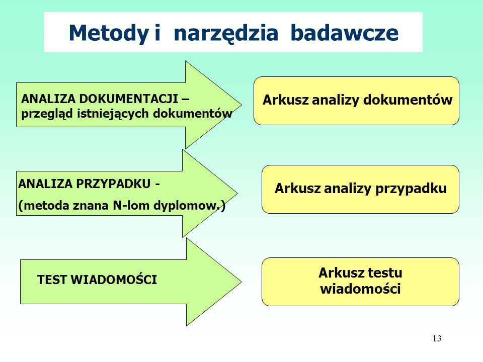 13 Metody i narzędzia badawcze ANALIZA PRZYPADKU - (metoda znana N-lom dyplomow.) TEST WIADOMOŚCI Arkusz analizy przypadku Arkusz testu wiadomości ANALIZA DOKUMENTACJI – przegląd istniejących dokumentów Arkusz analizy dokumentów