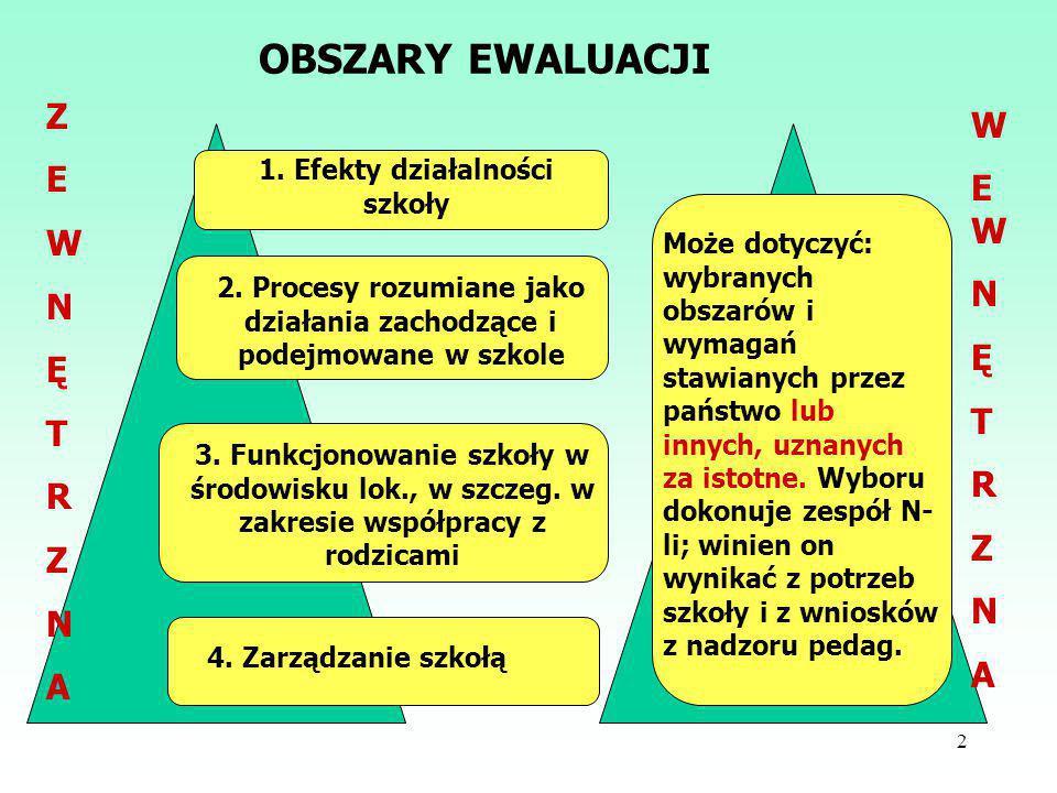 2 OBSZARY EWALUACJI 1.Efekty działalności szkoły 2.