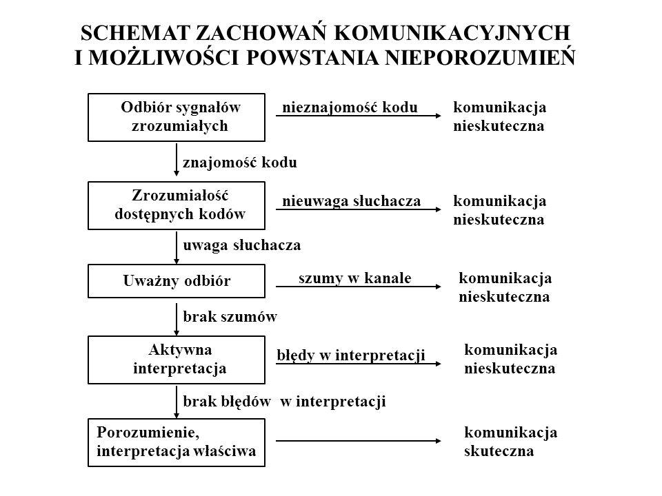 KONFLIKT 4 STRATEGIE W SYTUACJI KONFLIKTU 1.Strategia dominacji 2.