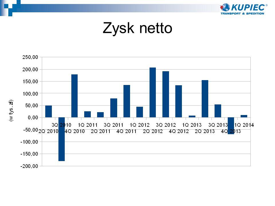 Kontakt Strona internetowa - www.kupiec.az.plwww.kupiec.az.pl Prezes Zarządu - Leszek Wróblewski: leszek@kupiec.az.pl Media - ir@kupiec.az.plir@kupiec.az.pl