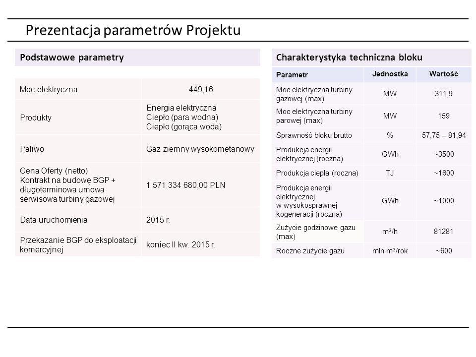 Prezentacja Partnerów Polskie Górnictwo Naftowe i Gazownictwo TAURON Polska Energia Pakistan Libia Egipt Dania Norwegia Wydobycie Wytwarzanie DystrybucjaObrót Dwie kopalnie węgla kamiennego: Janina Sobieski Udział w rynku: 15% Roczna produkcja energii elektrycznej netto: 21,4 TWh Zainstalowane moce: 5,6 GW: 7 elektrowni 4 elektrociepłownie Udział w rynku: 38% Długość linii dystrybucyjnych: 223,7 tys.