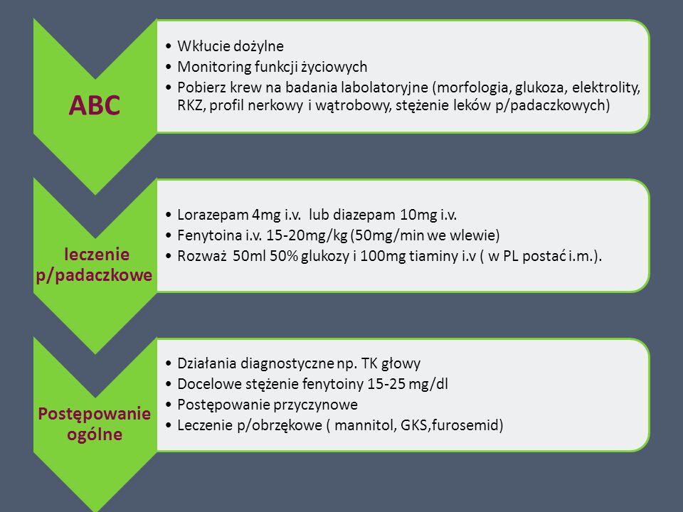 ABC Wkłucie dożylne Monitoring funkcji życiowych Pobierz krew na badania labolatoryjne (morfologia, glukoza, elektrolity, RKZ, profil nerkowy i wątrobowy, stężenie leków p/padaczkowych) leczenie p/padaczkowe Lorazepam 4mg i.v.