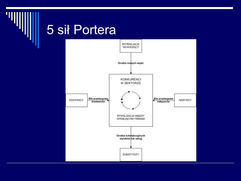 5 sił Portera