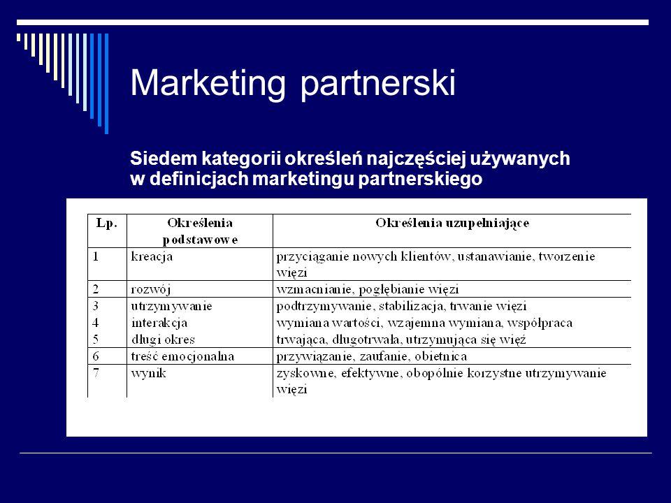 Marketing partnerski Siedem kategorii określeń najczęściej używanych w definicjach marketingu partnerskiego