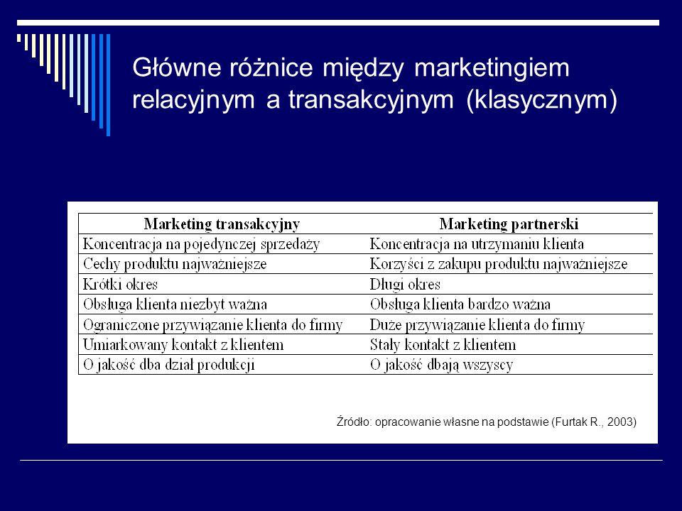 Główne różnice między marketingiem relacyjnym a transakcyjnym (klasycznym) Źródło: opracowanie własne na podstawie (Furtak R., 2003)