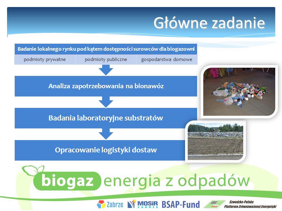 Główne zadanie Opracowanie logistyki dostaw Badania laboratoryjne substratów Analiza zapotrzebowania na bionawóz Badanie lokalnego rynku pod kątem dostępności surowców dla biogazowni podmioty prywatnepodmioty publicznegospodarstwa domowe