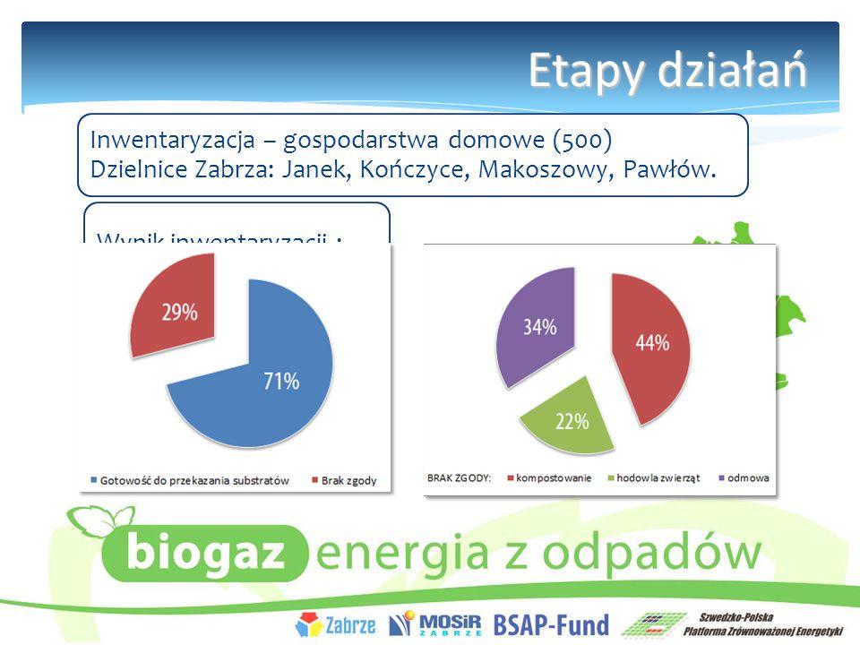 Etapy działań Inwentaryzacja – gospodarstwa domowe (500) Dzielnice Zabrza: Janek, Kończyce, Makoszowy, Pawłów.