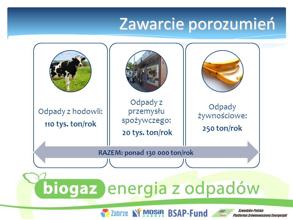 Zawarcie porozumień Odpady z hodowli: 110 tys.ton/rok Odpady z przemysłu spożywczego: 20 tys.