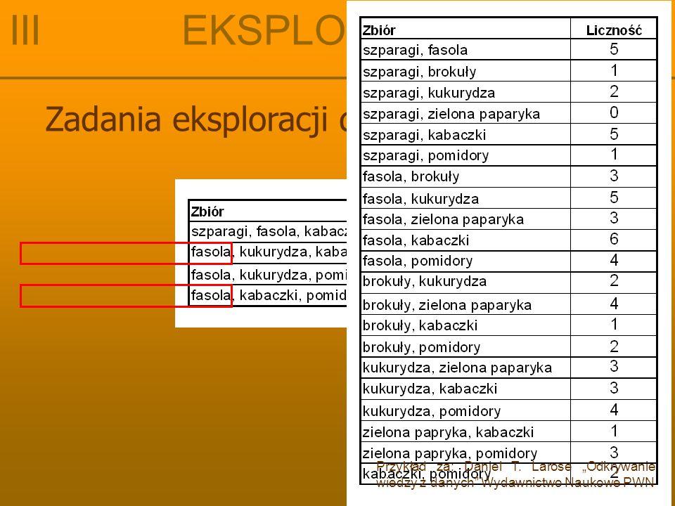 Zadania eksploracji danych: odkrywanie III EKSPLORACJA DANYCH Przykład za: Daniel T.