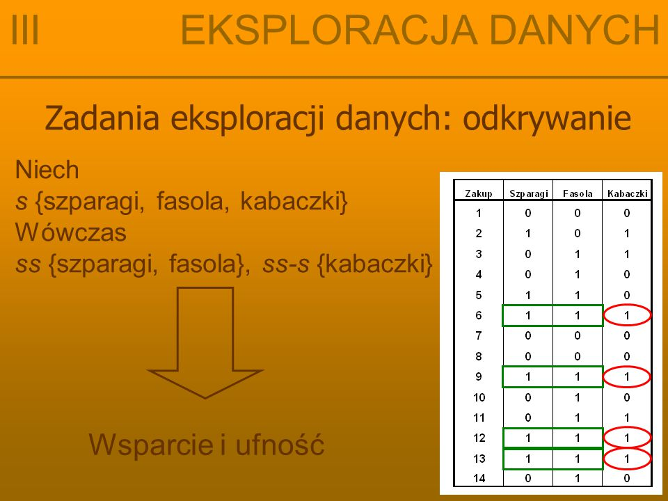 Zadania eksploracji danych: odkrywanie III EKSPLORACJA DANYCH Niech s {szparagi, fasola, kabaczki} Wówczas ss {szparagi, fasola}, ss-s {kabaczki} Wsparcie i ufność