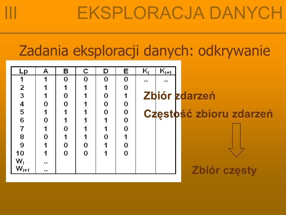 Zadania eksploracji danych: odkrywanie III EKSPLORACJA DANYCH Z utworzonych zbiorów częstych dwuelementowych F 2 i trzyelementowych F 3 tworzymy zbiory ss