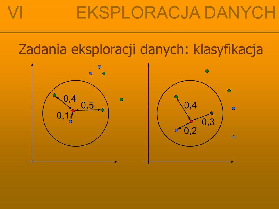 VI EKSPLORACJA DANYCH Zadania eksploracji danych: klasyfikacja 0,4 0,1 0,5 0,3 0,4 0,2
