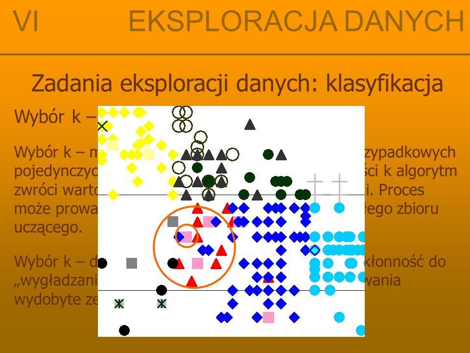 VI EKSPLORACJA DANYCH Zadania eksploracji danych: klasyfikacja Wybór k – małe vs. duże Wybór k – małe: klasyfikacja jest pod wpływem przypadkowych poj