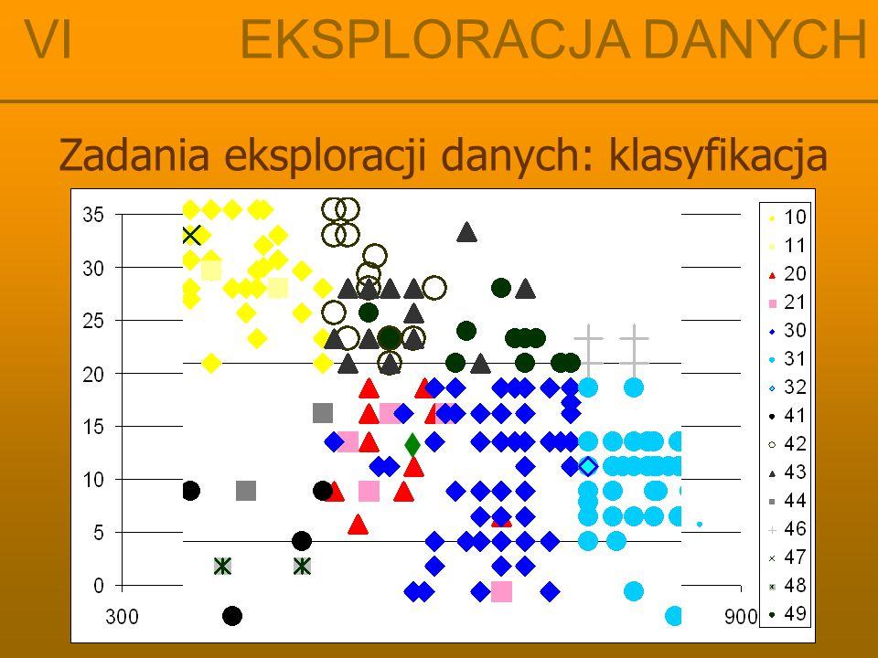 VI EKSPLORACJA DANYCH Zadania eksploracji danych: klasyfikacja Algorytm klasyfikacji: algorytm k - najbliższych sąsiadów wybieramy nowy obiekt o wejściowym wektorze Y analizujemy k najbliższych punktowi Y punktów ze zbioru danych treningowych (uczących) przydzielamy ten obiekt do klasy, w której jest większość spośród tych k punktów