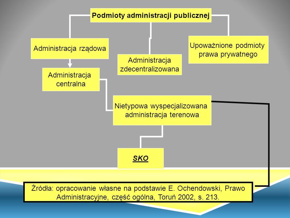 Podmioty administracji publicznej Administracja rządowa Administracja centralna Administracja zdecentralizowana Upoważnione podmioty prawa prywatnego