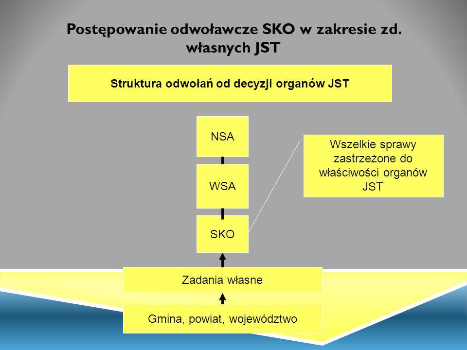 Postępowanie odwoławcze SKO w zakresie zd. własnych JST Struktura odwołań od decyzji organów JST NSA WSA SKO Wszelkie sprawy zastrzeżone do właściwośc