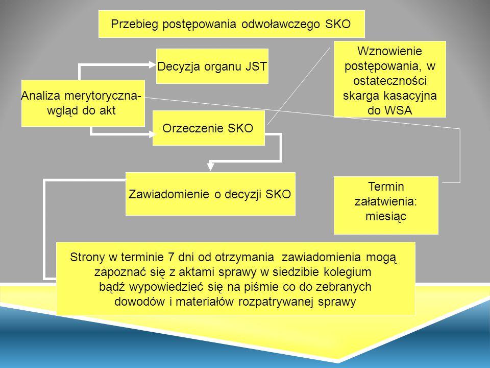 Decyzja organu JST Orzeczenie SKO Przebieg postępowania odwoławczego SKO Zawiadomienie o decyzji SKO Strony w terminie 7 dni od otrzymania zawiadomien