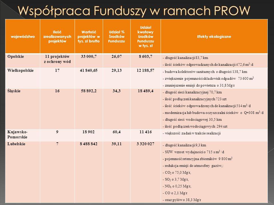 województwo Ilość zrealizowanych projektów Wartość projektów w tys. zł brutto Udział % Środków Funduszu Udział kwotowy środków Funduszu w tys. zł Efek