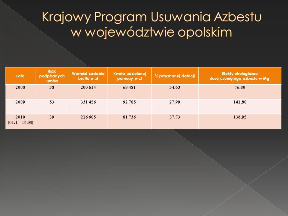 Lata Ilość podpisanych umów Wartość zadania brutto w zł Kwota udzielonej pomocy w zł % przyznanej dotacji Efekty ekologiczne ilość usuniętego azbestu