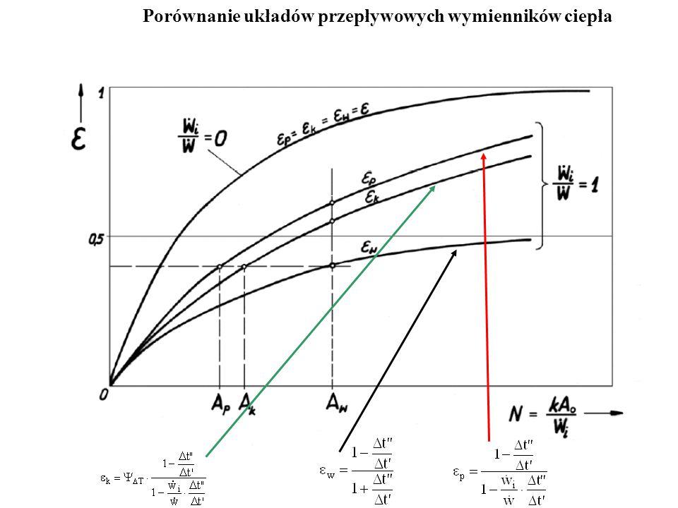 Porównanie układów przepływowych wymienników ciepła