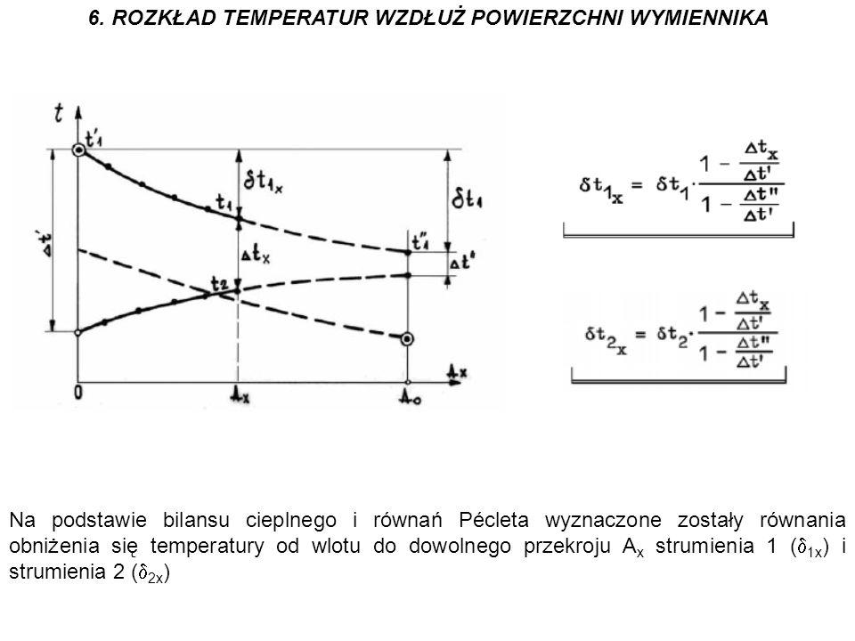 6. ROZKŁAD TEMPERATUR WZDŁUŻ POWIERZCHNI WYMIENNIKA Na podstawie bilansu cieplnego i równań Pécleta wyznaczone zostały równania obniżenia się temperat